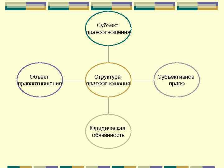 Субъект   правоотношения   Объект   Структура