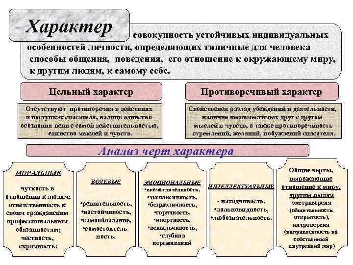 Характер   совокупность устойчивых индивидуальных особенностей личности, определяющих типичные для человека способы