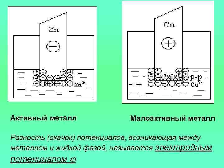 Активный металл   Малоактивный металл Разность (скачок) потенциалов, возникающая между металлом и жидкой