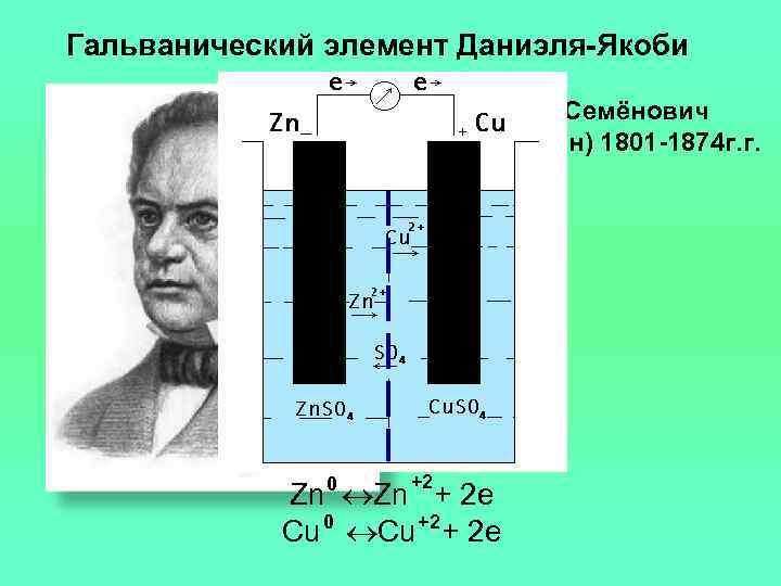 Гальванический элемент Даниэля-Якоби     Якоби Борис Семёнович    (Мориц