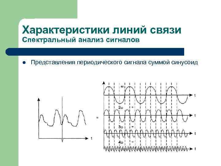 Характеристики линий связи Спектральный анализ сигналов l  Представления периодического сигнала суммой синусоид