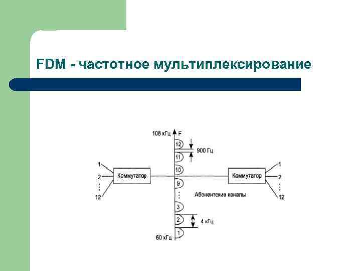 FDM - частотное мультиплексирование