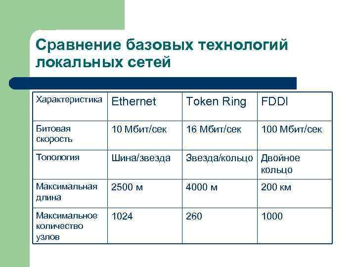 Сравнение базовых технологий локальных сетей Характеристика  Ethernet Token Ring  FDDI Битовая