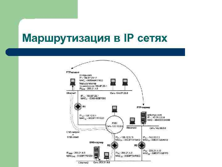 Маршрутизация в IP сетях
