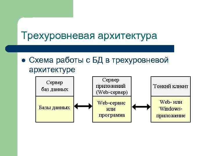Трехуровневая архитектура l  Схема работы с БД в трехуровневой архитектуре