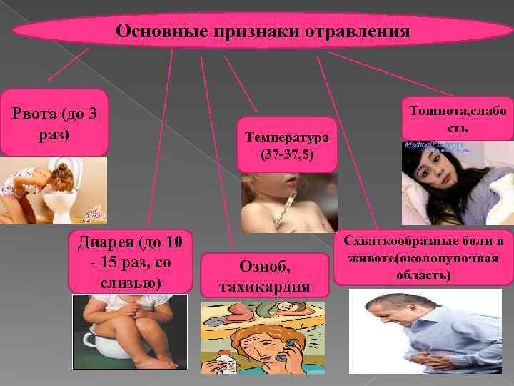 Основные признаки отравления  Рвота (до 3