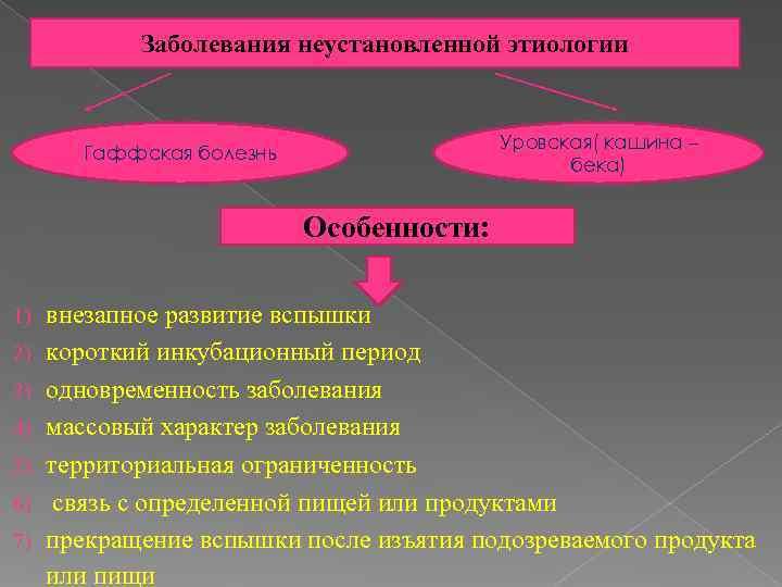 Заболевания неустановленной этиологии     Уровская( кашина –