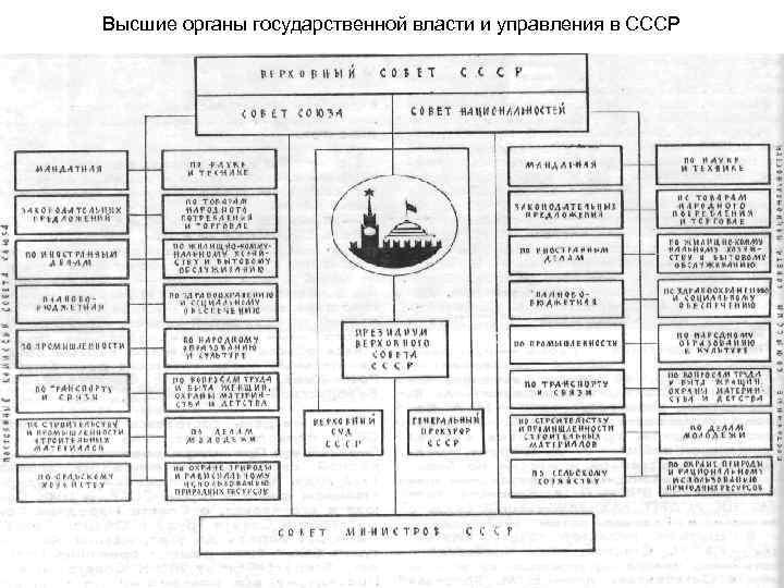 Высшие органы государственной власти и управления в СССР