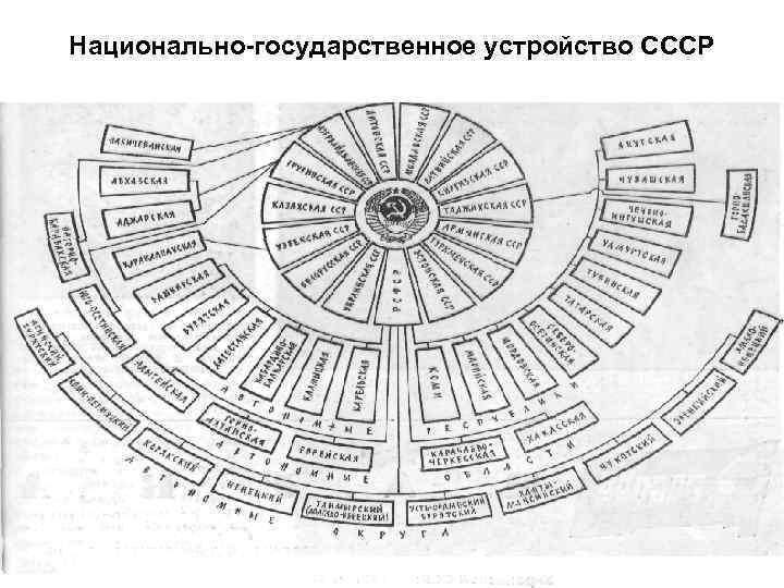 Национально-государственное устройство CCCP