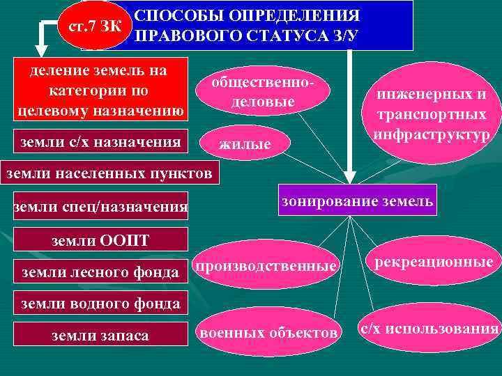 СПОСОБЫ ОПРЕДЕЛЕНИЯ  ст. 7 ЗК    ПРАВОВОГО