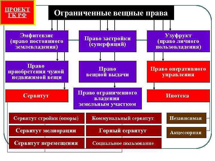 ПРОЕКТ ГК РФ  Ограниченные вещные права  Эмфитевзис   Право застройки