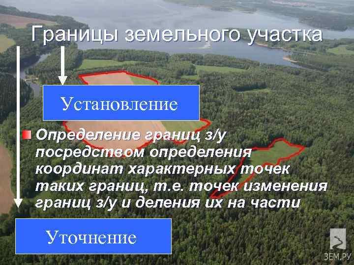 Границы земельного участка Установление Определение границ з/у посредством определения координат характерных точек таких границ,