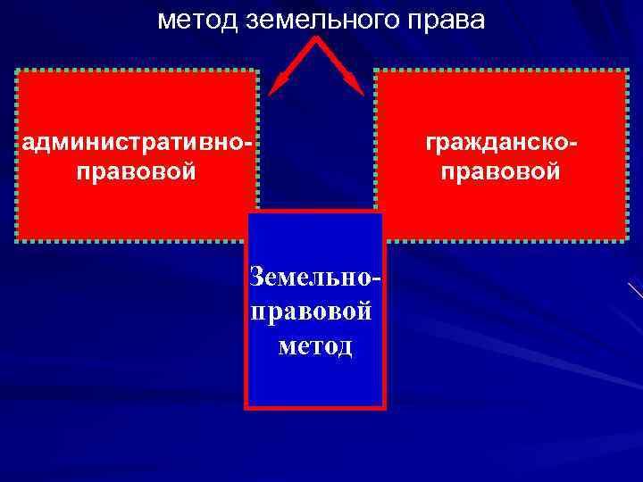 метод земельного права  административно-  гражданско-  правовой