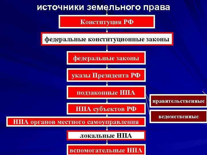 источники земельного права    Конституция РФ   федеральные конституционные законы