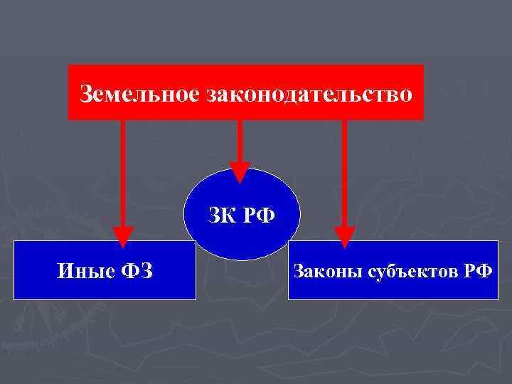 Земельное законодательство    ЗК РФ Иные ФЗ  Законы субъектов РФ