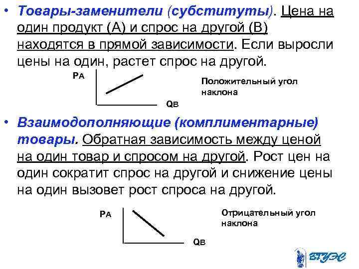 • Товары-заменители (субституты). Цена на  один продукт (A) и спрос на другой