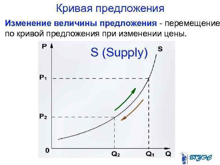 Кривая предложения Изменение величины предложения  перемещение по кривой предложения при