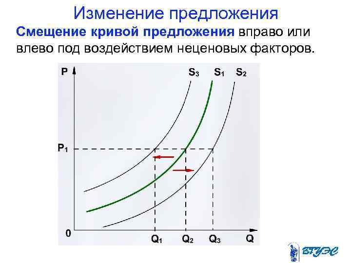 Изменение предложения Смещение кривой предложения вправо или влево под воздействием неценовых факторов.