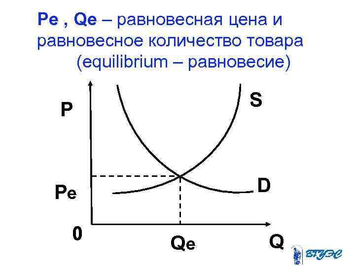 Pe , Qe – равновесная цена и равновесное количество товара   (equilibrium –