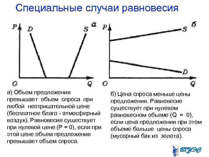 Специальные случаи равновесия а) Объем предложения   б) Цена спроса меньше