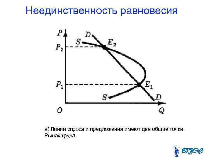 Неединственность равновесия  а) Линии спроса и предложения имеют две общие точки. Рынок труда.