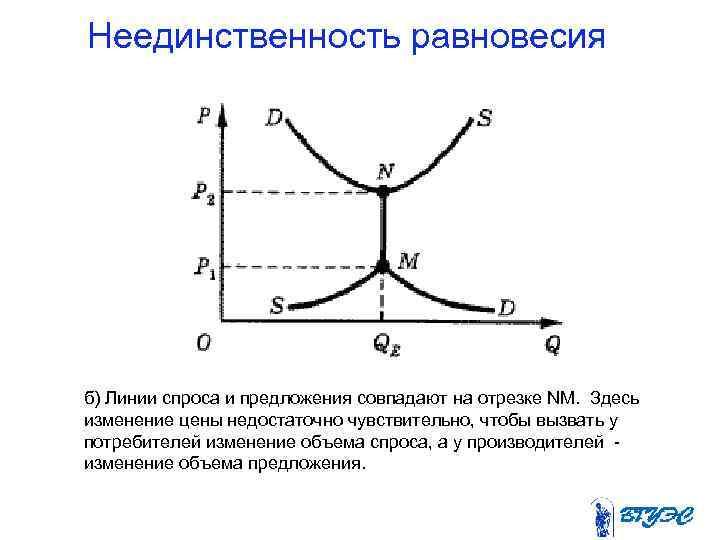 Неединственность равновесия б) Линии спроса и предложения совпадают на отрезке NM.  Здесь изменение