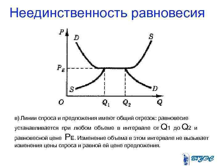 Неединственность равновесия в) Линии спроса и предложения имеют общий отрезок: равновесие устанавливается при любом