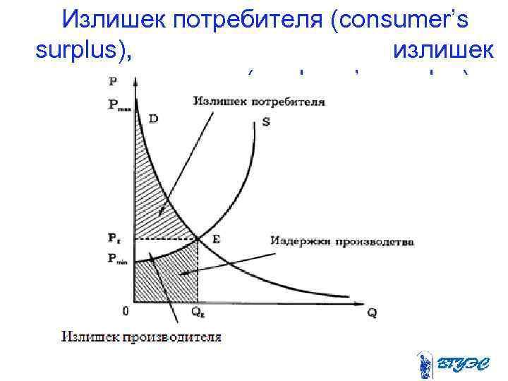 Излишек потребителя (consumer's surplus),       излишек  производителя