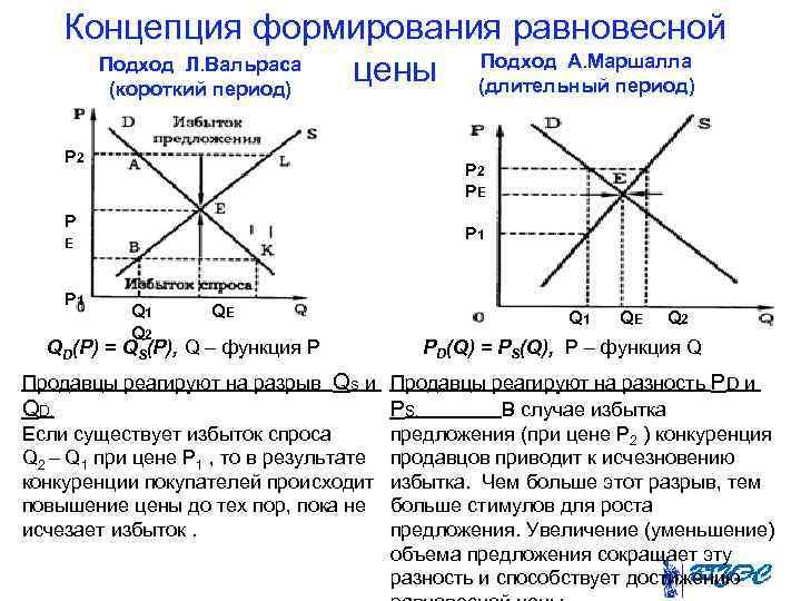 Концепция формирования равновесной  Подход Л. Вальраса   (короткий период)