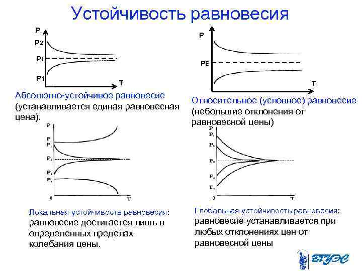 Устойчивость равновесия Р    Р Р 2 РЕ