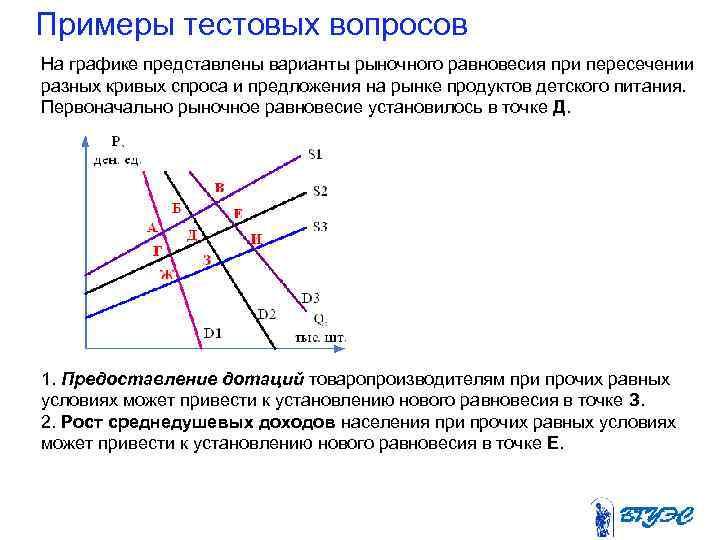 Примеры тестовых вопросов На графике представлены варианты рыночного равновесия при пересечении разных кривых спроса