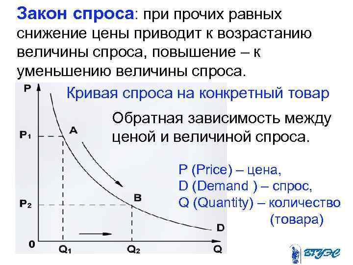 Закон спроса: при прочих равных снижение цены приводит к возрастанию величины спроса,