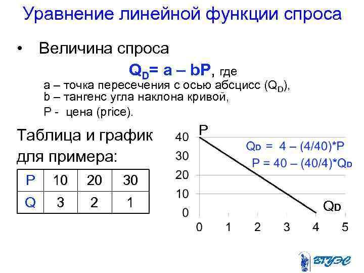 Уравнение линейной функции спроса •  Величина спроса
