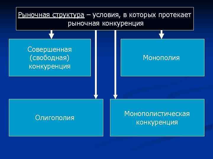 Рыночная структура – условия, в которых протекает    рыночная конкуренция Совершенная