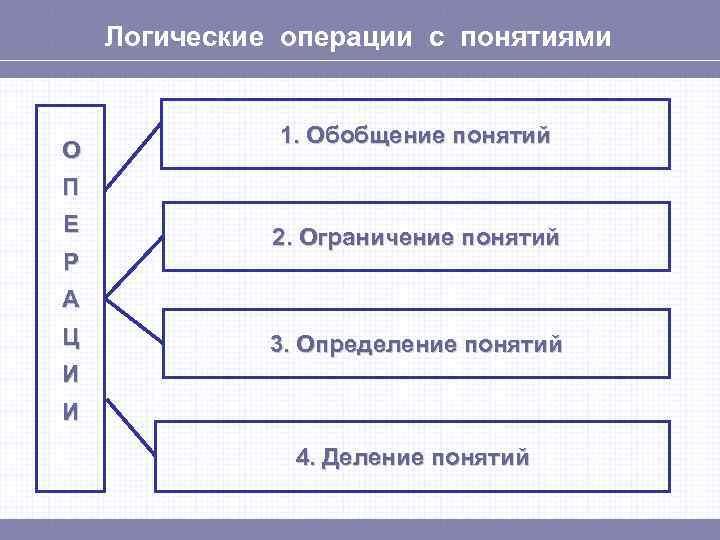 Логические операции с понятиями   1. Обобщение понятий О П Е