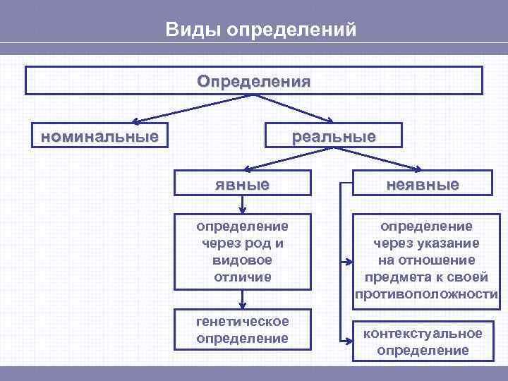 Виды определений   Определения  номинальные    реальные