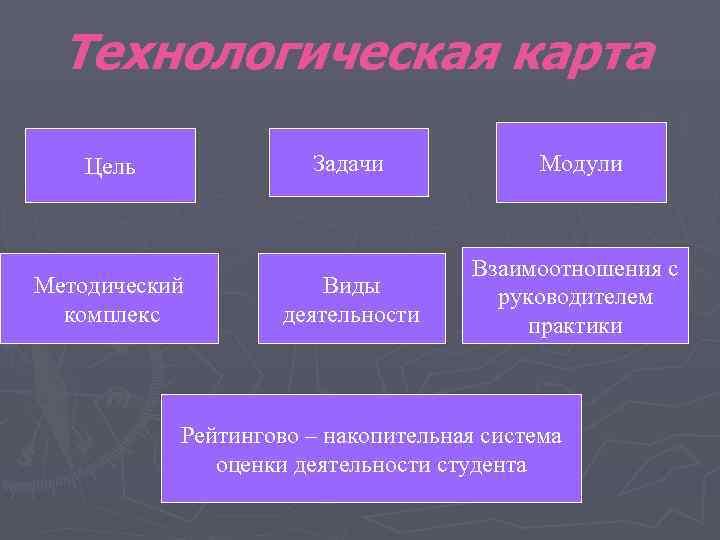 Технологическая карта Цель   Задачи    Модули
