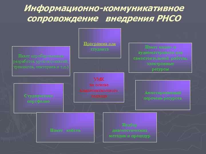 Информационно-коммуникативное сопровождение внедрения РНСО      Программа для