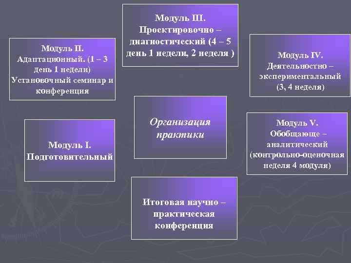 Модуль III.     Проектировочно –
