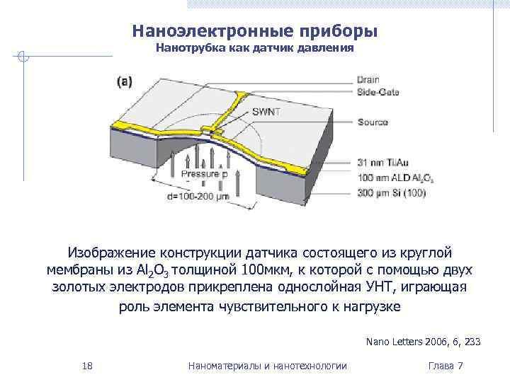 Наноэлектронные приборы    Нанотрубка как датчик давления  Изображение конструкции