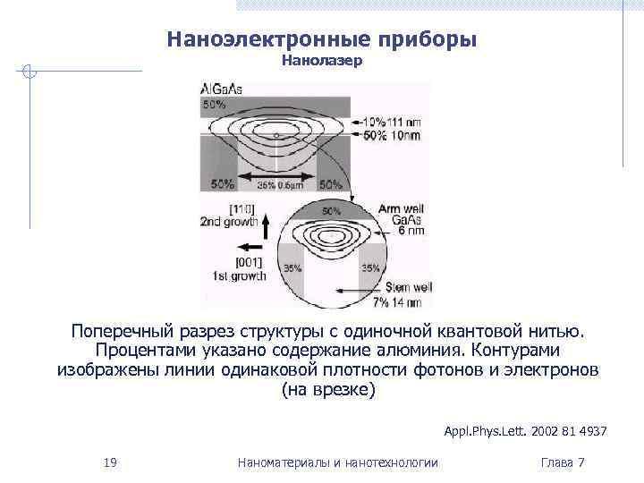 Наноэлектронные приборы     Нанолазер Поперечный разрез структуры с одиночной