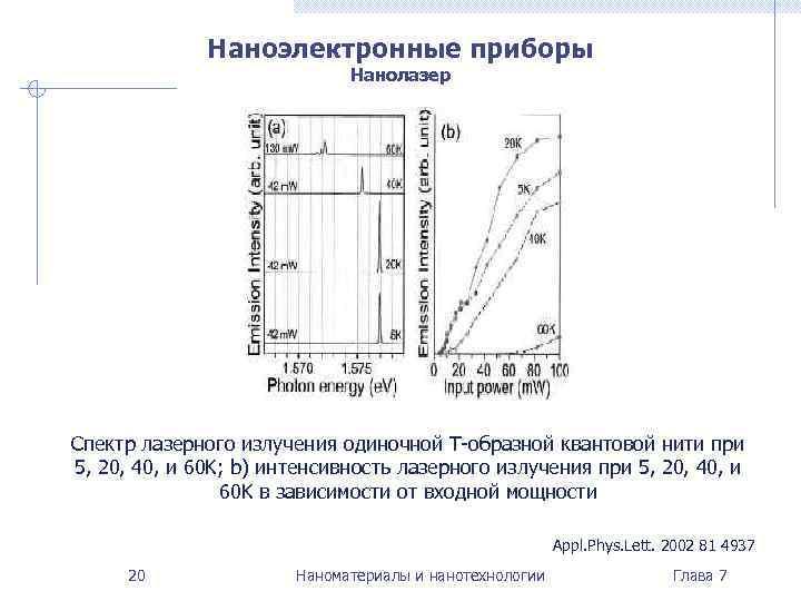 Наноэлектронные приборы     Нанолазер Спектр лазерного излучения одиночной