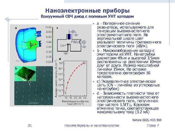 Наноэлектронные приборы Вакуумный СВЧ диод с полевым УНТ катодом