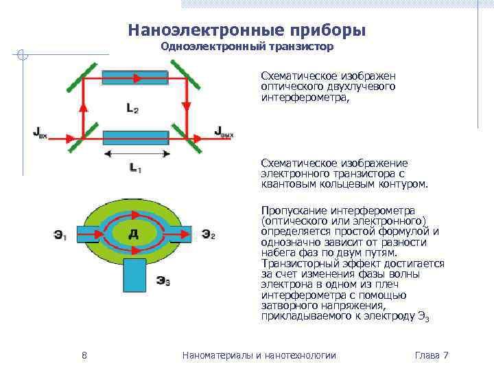 Наноэлектронные приборы  Одноэлектронный транзистор      Схематическое изображен