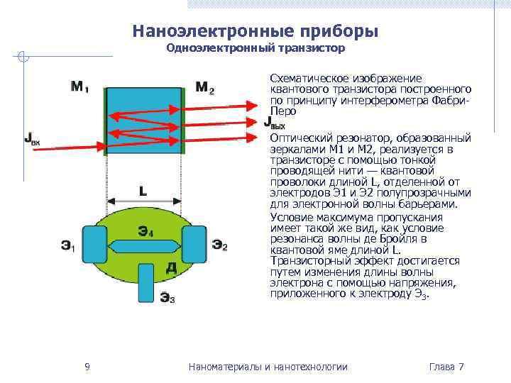 Наноэлектронные приборы  Одноэлектронный транзистор      Схематическое изображение