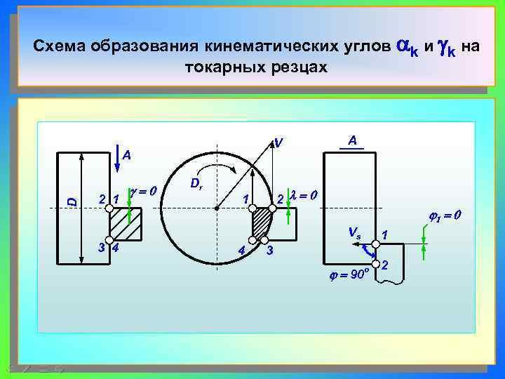Схема образования кинематических углов ak и gk на   токарных резцах