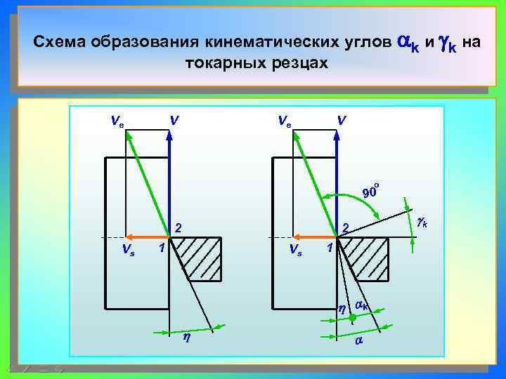 Схема образования кинематических углов ak и gk на   токарных резцах  Ve