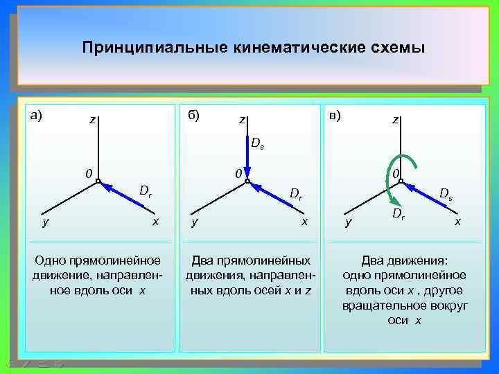 Принципиальные кинематические схемы  а)  z    б)