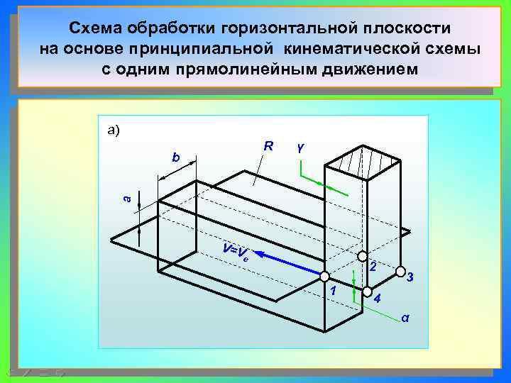 Схема обработки горизонтальной плоскости на основе принципиальной кинематической схемы  с одним