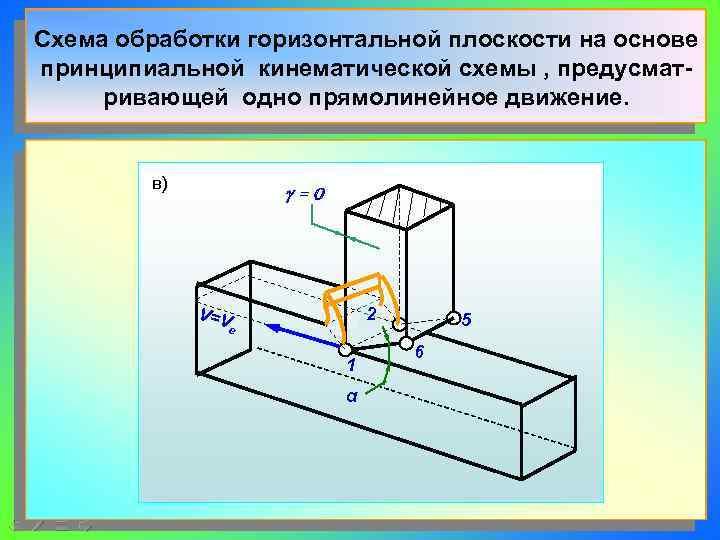 Схема обработки горизонтальной плоскости на основе принципиальной кинематической схемы , предусмат- ривающей одно прямолинейное